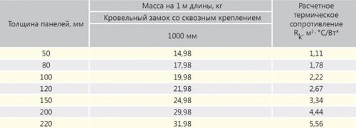 standartnye_razmery_sendvich_paneli_01